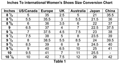 Inches To International Women's Shoes Size